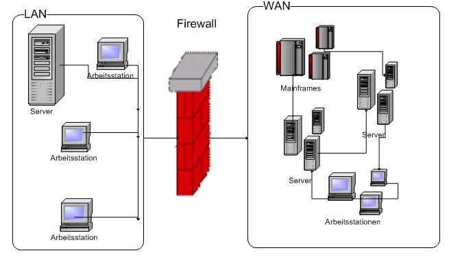 Firewalls Ein überblick Computerclub Auge Ev
